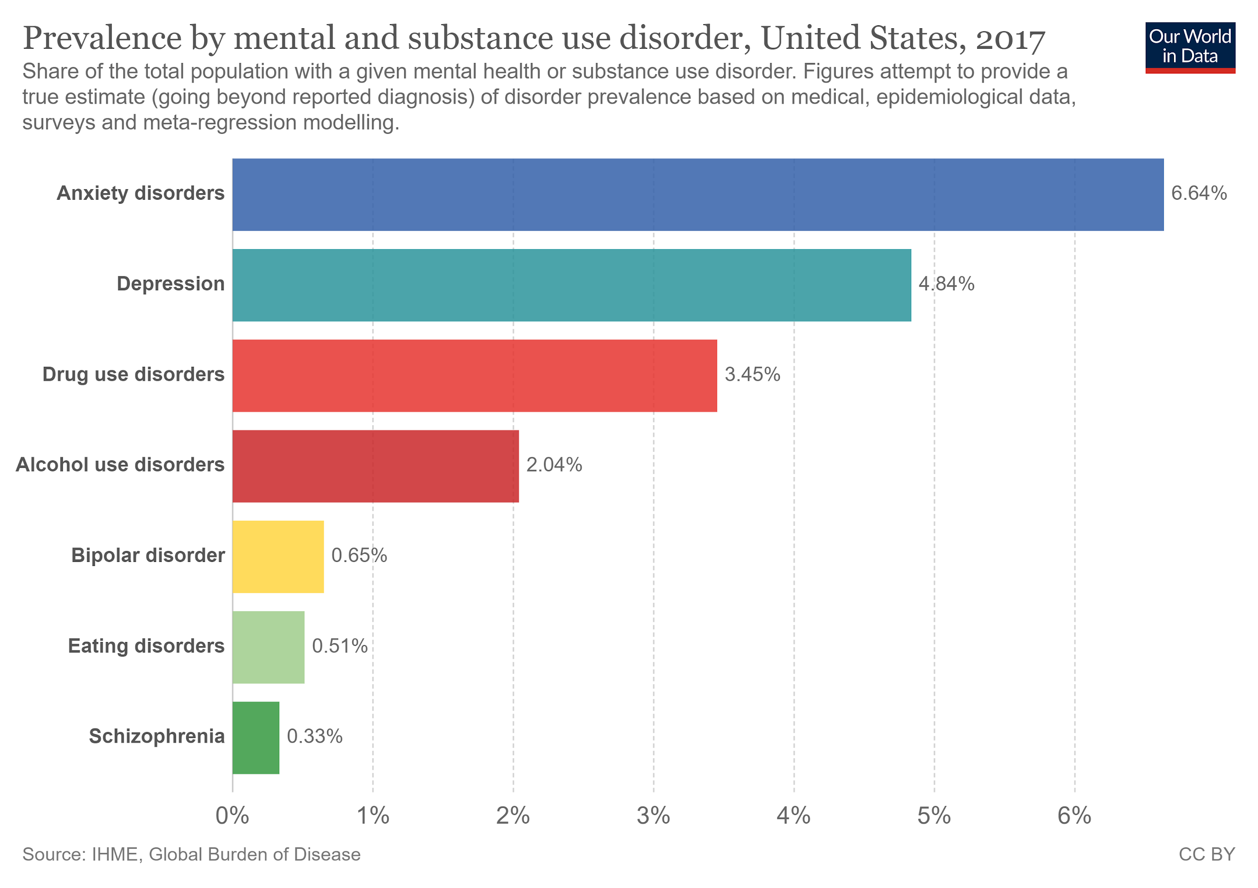 Prevalence by Mental & Substance Use disorder