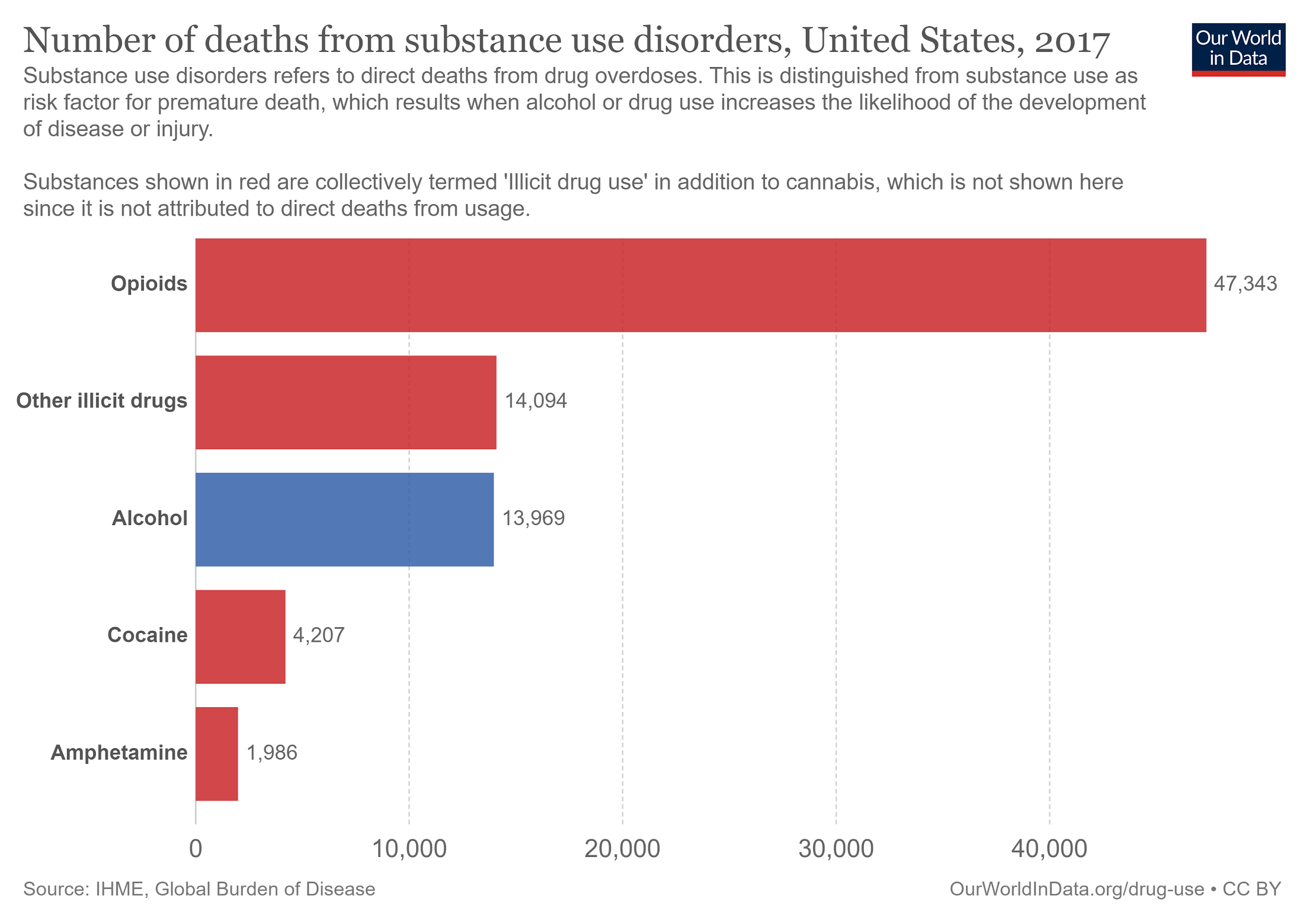 Death from Substance Use Disorders, Opiod , Drug & Alcohol